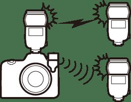 電波制御のリモートフラッシュと、光制御のリモートフラッシュを同時に使用する