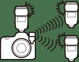 Radiostyrd AWL