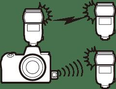 Using Remote Flash Units