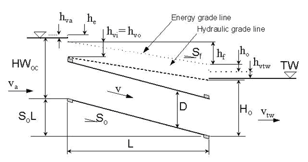 Hydraulic Design Manual: Hydraulic Operation of Culverts