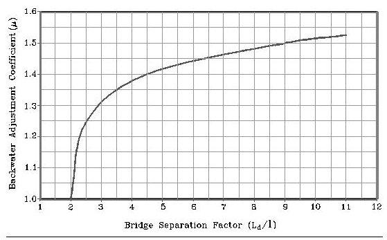 Hydraulic Design Manual: Hydraulics of Bridge Openings
