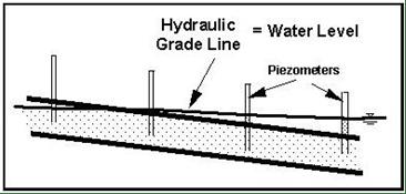 Hydraulic Design Manual: Hydraulic Grade Line Analysis