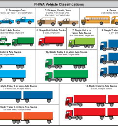 fhwa 13 category scheme for vehicle classifications click in image to see full [ 1500 x 1103 Pixel ]