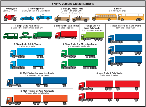 small resolution of fhwa 13 category scheme for vehicle classifications click in image to see full
