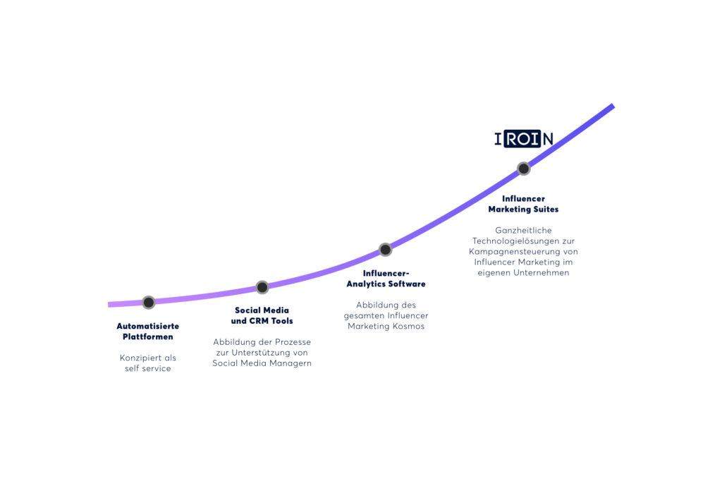 Die Top 5 Workflow-Tipps für den Influencer-Marketing