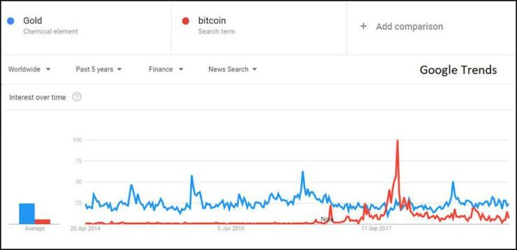 Google searches for gold and Bitcoin worldwide
