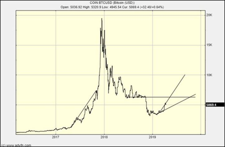 The Bitcoin chart: the crypto winter is over