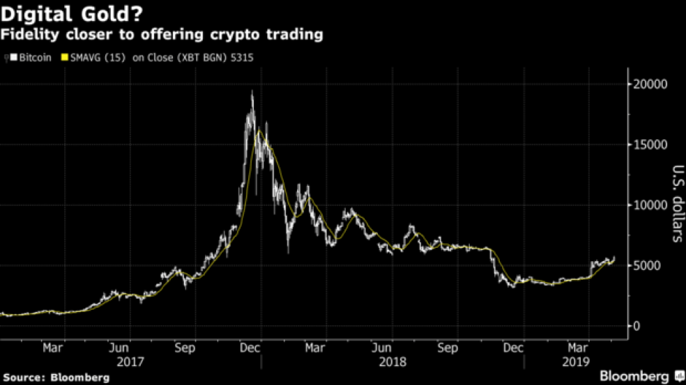 Fidelity closer to offering crypto trading