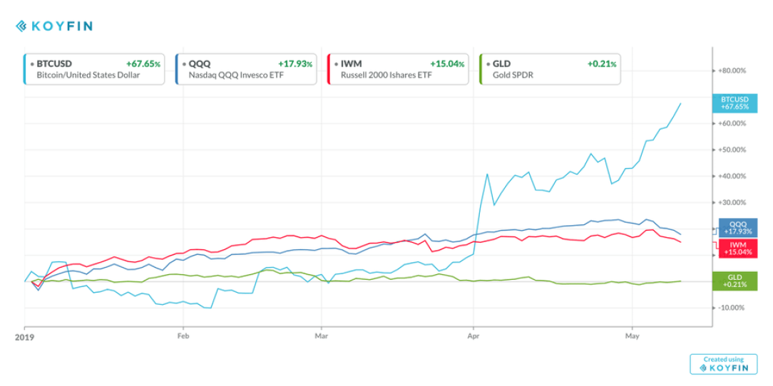 Stocks, Gold, and Bitcoin YTD