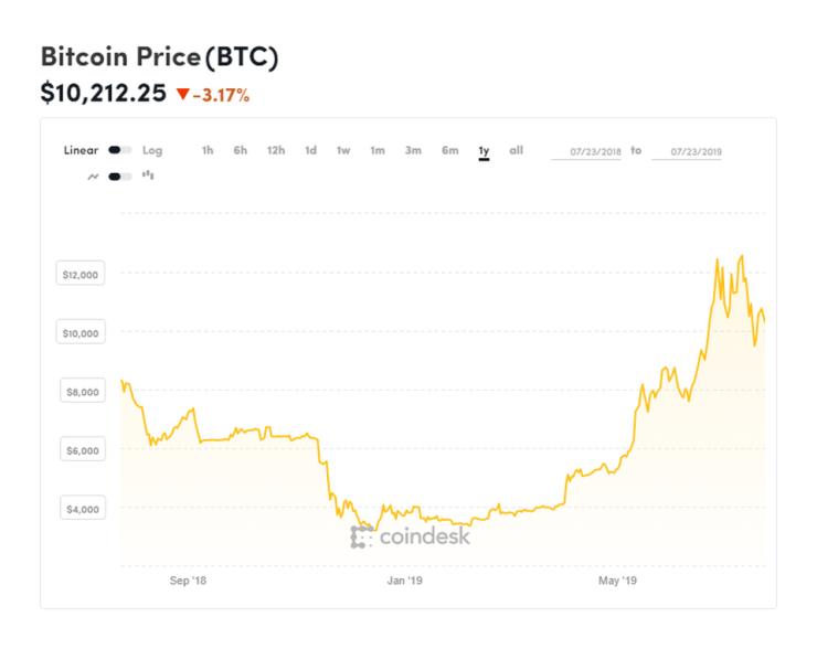 bitcoin, bitcoin price, Facebook, libra, chart