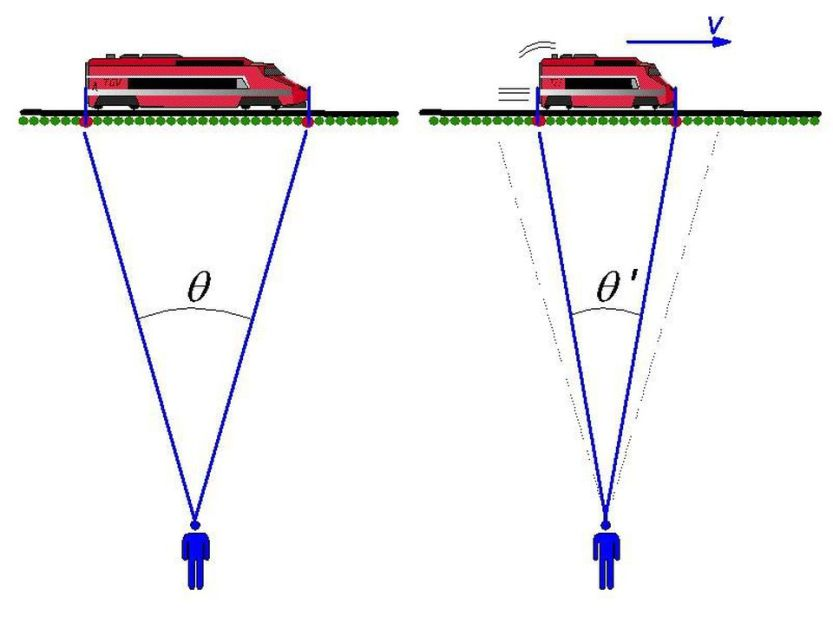 One revolutionary aspect of relativistic motion, put forth by Einstein but previously built up by Lorentz, Fitzgerald, and others, that rapidly moving objects appeared to contract in space and dilate in time. The faster you move relative to someone at rest, the greater your lengths appear to be contracted, while the more time appears to dilate for the outside world. This picture, of relativistic mechanics, replaced the old Newtonian view of classical mechanics, and can explain the lifetime of a cosmic ray muon.
