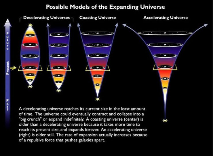 The different possible fates of the Universe, with our actual, accelerating fate shown at the right. After enough time goes by, the acceleration will leave every bound galactic or supergalactic structure completely isolated in the Universe, as all the other structures accelerate irrevocably away. We can only look to the past to infer dark energy's presence and properties, which require at least one constant, but its implications are larger for the future.