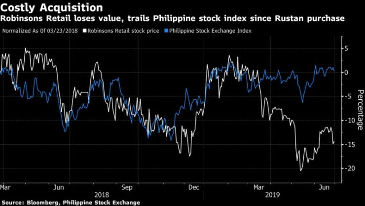 Robinsons Retail loses value, trails Philippine stock index since Rustan purchase