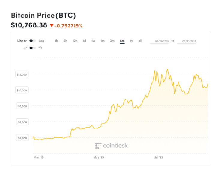 bitcoin, bitcoin price, Mark Mobius, chart