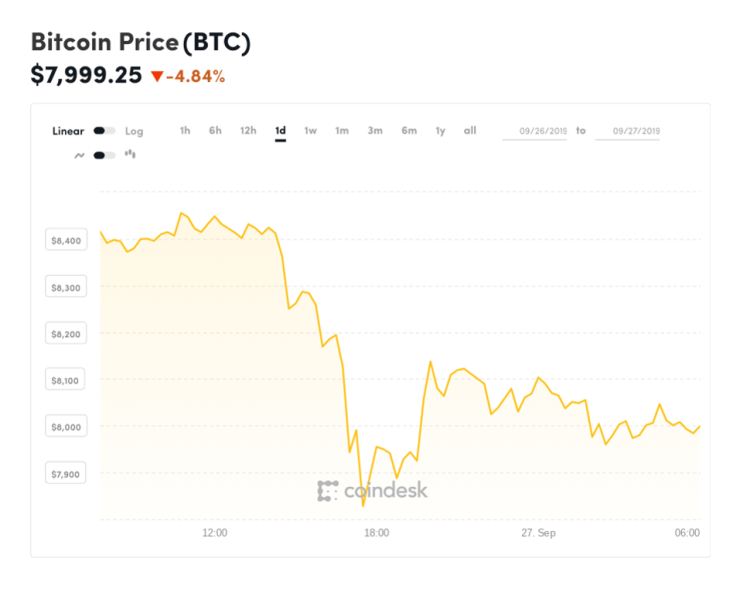 bitcoin, bitcoin price, libra, Facebook, Mark Zuckerberg, chart