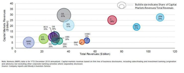Capital Markets Revenue Relative to Total Revenue, 2018