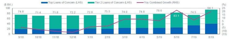 Leveraged Loans of Concern Amount Outstanding