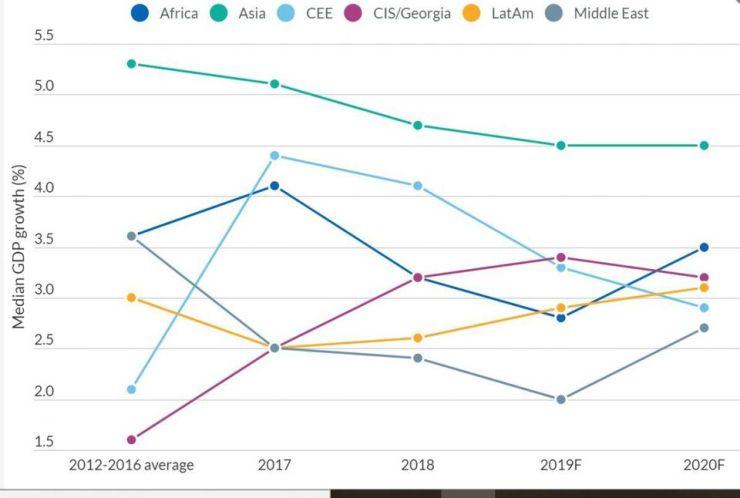 Emerging Markets: Median GDP Growth by Region
