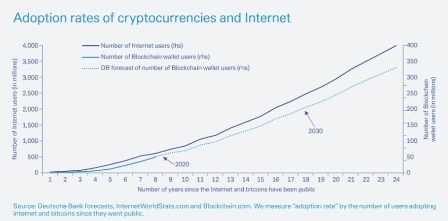 bitcoin, bitcoin price, bitcoin adoption, chart