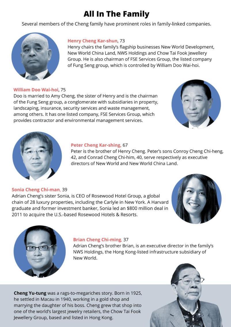Adrian Cheng Family Chart