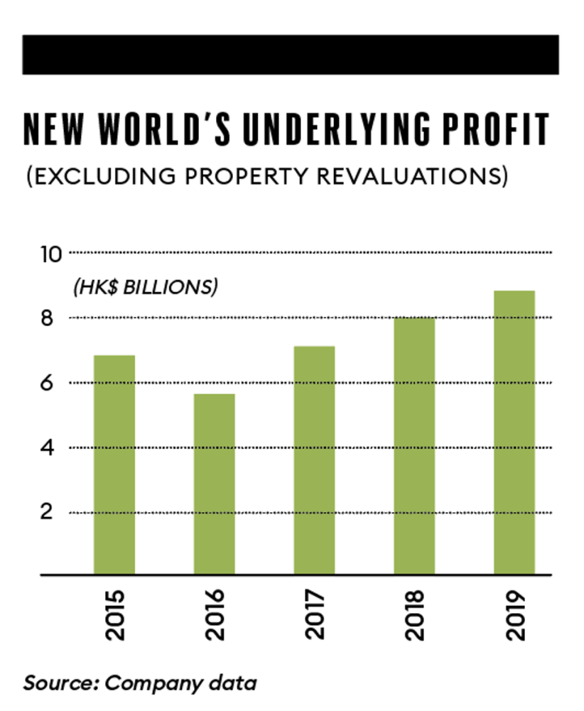 New World Profit