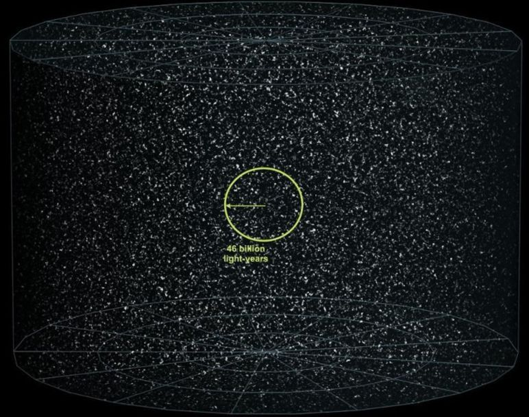 The observable Universe might be 46 billion light years in all directions from our point of view,... [+] but there's certainly more, unobservable Universe, perhaps even an infinite amount, just like ours beyond that. Over time, we'll be able to see more of it, eventually revealing approximately 2.3 times as many galaxies as we can presently view.