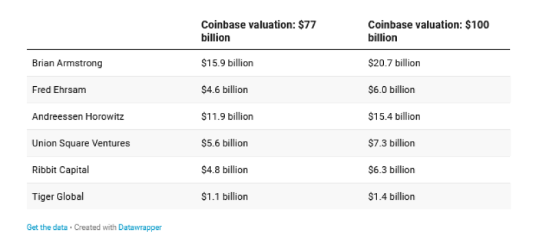 Screenshot_2021-02-28 Coinbase Cofounders And Investors Poised To Rake In Tens Of Billions From IPO