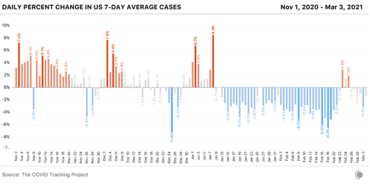 Bar chart from Nov 1, 2020 - Mar 3, 2021 showing the daily percent change in the 7-day cases average. The 7-day avg rose for a few days a week ago, but this was likely due to storm reporting impacts.