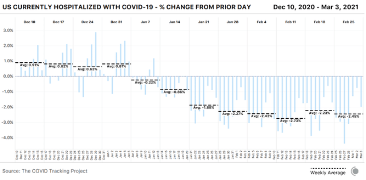 Bar chart showing daily percent change in the total number of patients currently hospitalized with COVID-19 in the US. This figure has been falling by a consistent percentage in recent weeks (around 2.4 percent)
