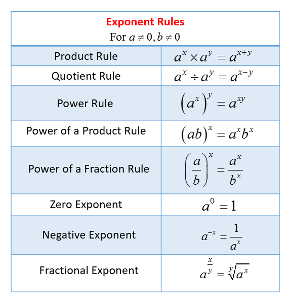 Exponent Rules (solutions, Examples, Videos, Worksheets, Games, Activities