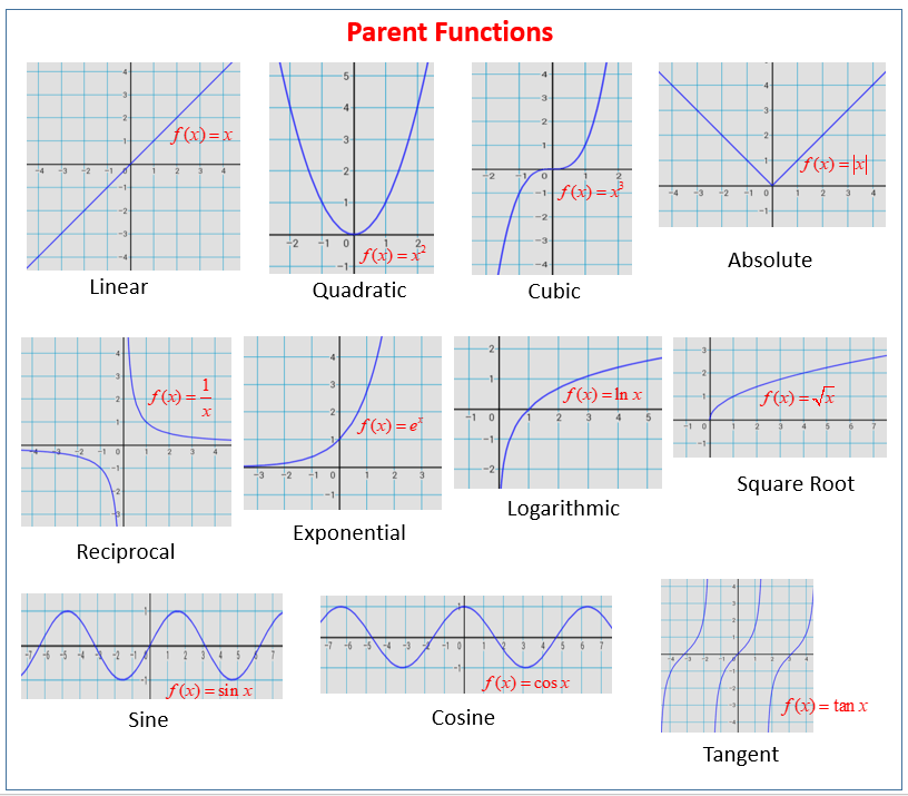 Parent Functions And Their Graphs (solutions, Examples, Videos, Worksheets, Games, Activities