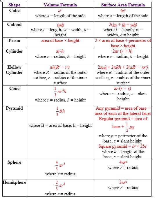 Rumus Volume Air : rumus, volume, Volume, Formulas, (video, Lessons,, Examples,, Step-by-step, Solutions)