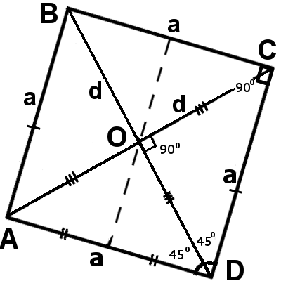Square. Formulas and Properties of a Square