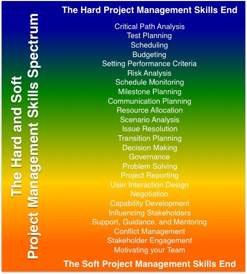 Hard and Soft Project Management Skills Spectrum