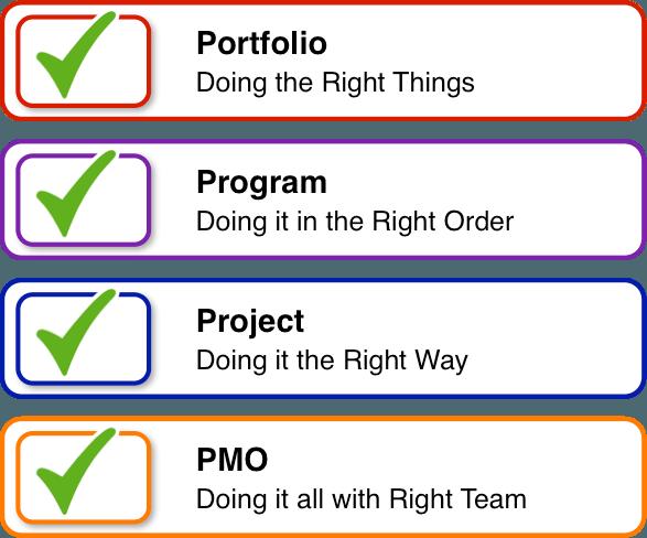 Portfolio - Program - Project - PMO