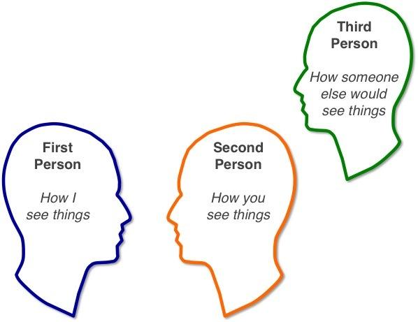 The Three Perceptual Positions