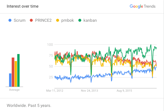Search Trends for Project Management and Agile methodologies