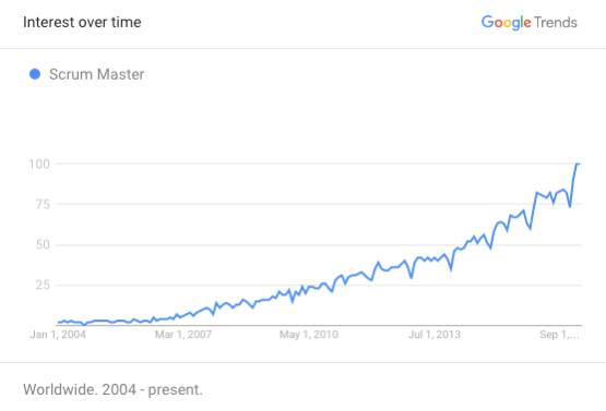 Search Trend for Scrum Master