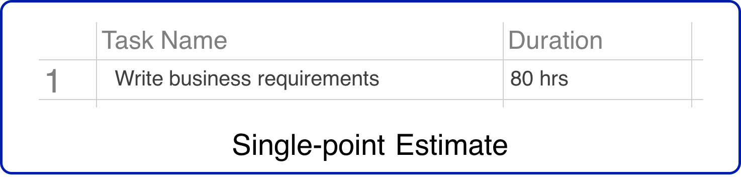 Single Point Project Estimation