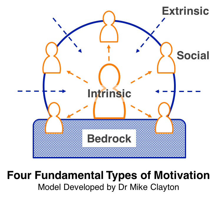 4 Fundamental Types of Motivation