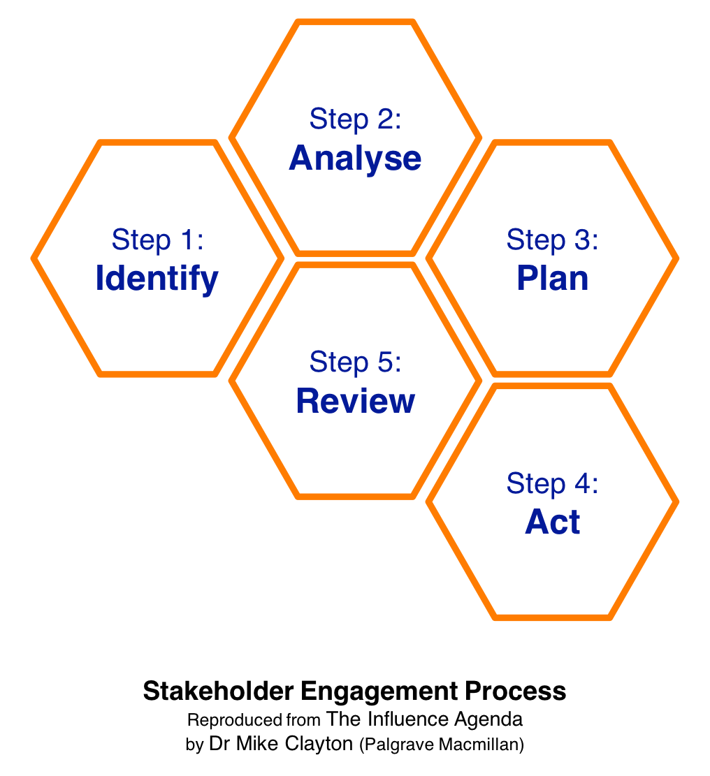 Stakeholder Engagement Process - Identify, Analyse, Plan, Act, Review