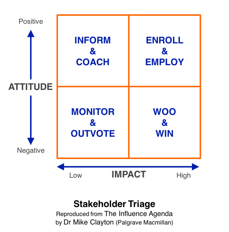 Stakeholder Triage tool for the first stage of stakeholder analysis