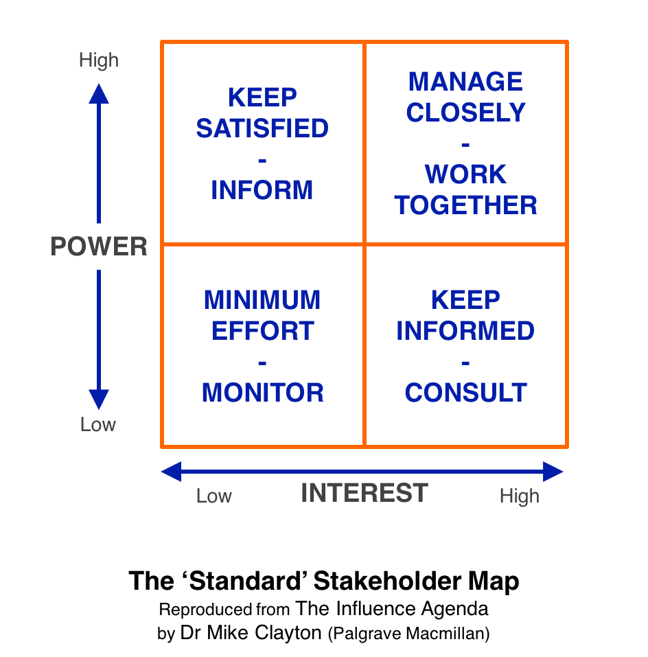 The 'Standard' Stakeholder Map is the most commonly used tool for stakeholder analysis