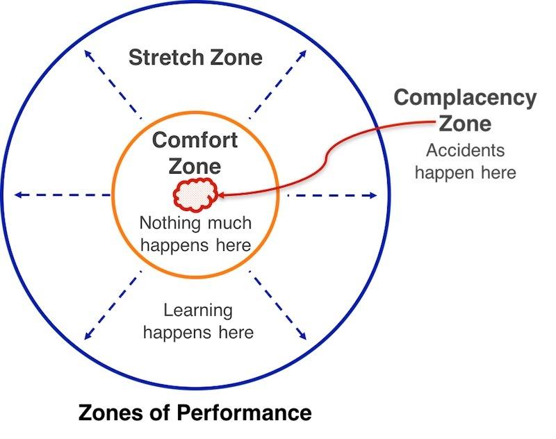 Zones of Performance
