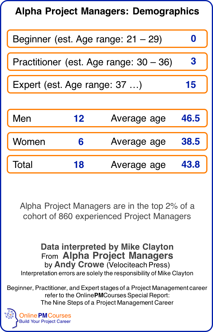 Alpha Project Managers - Demographics