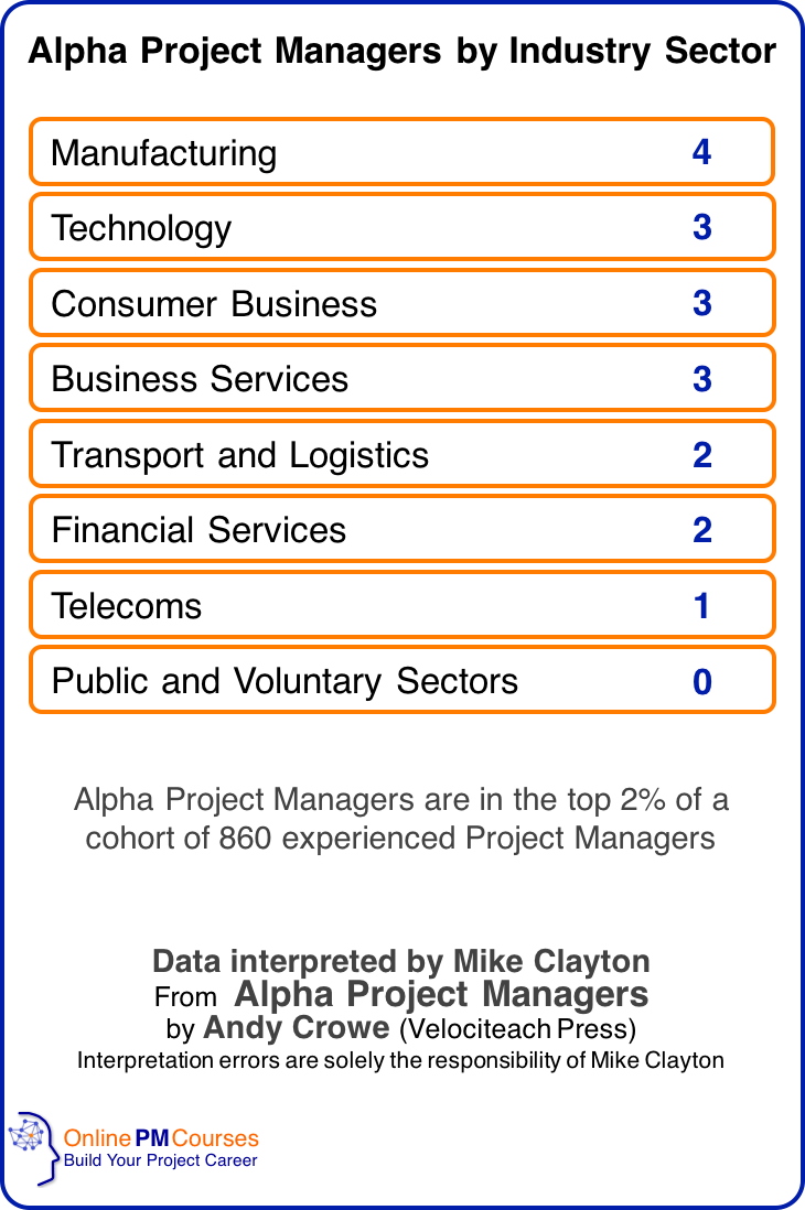 Alpha Project Managers by Industry Sector