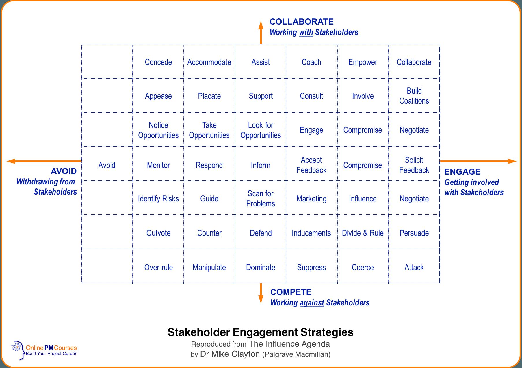 Stakeholder Engagement Strategies