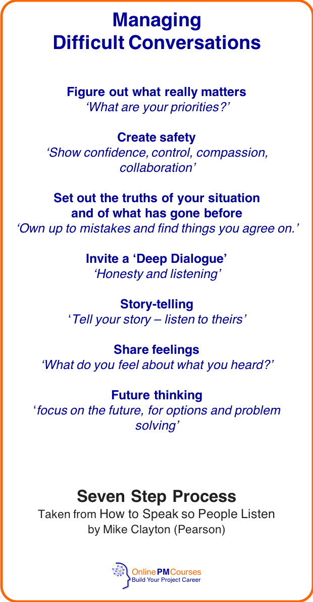 Managing Difficult Conversations - Process