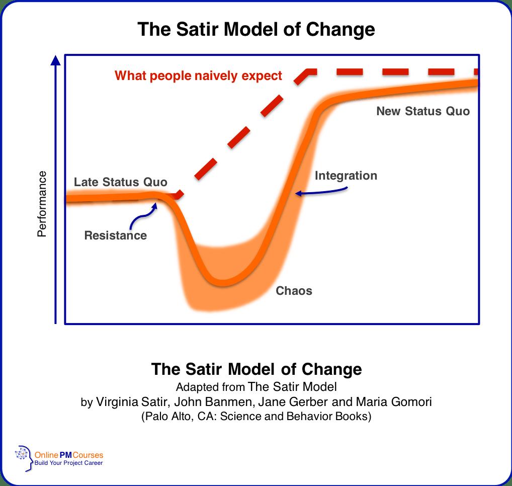 The Satir Model of Change | Dr Virginia Satir