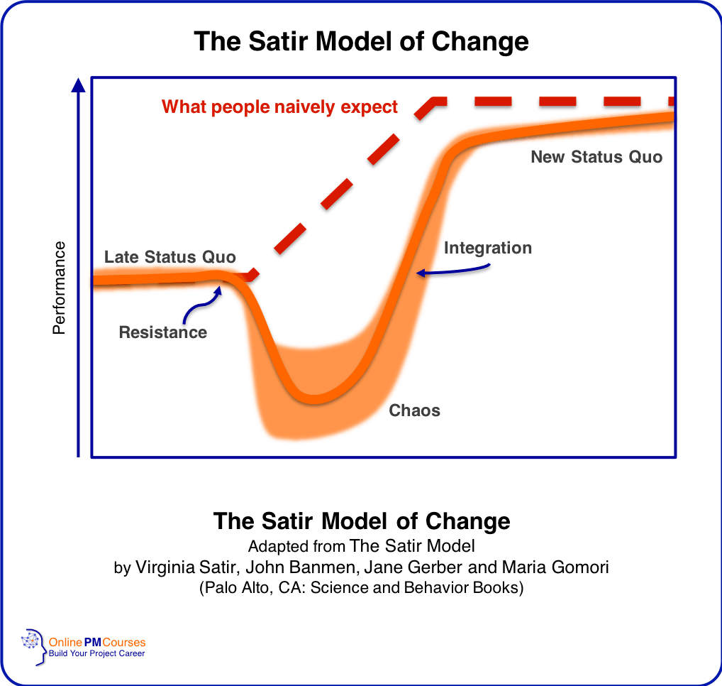 The Satir Model of Change | Dr Virginia Satir